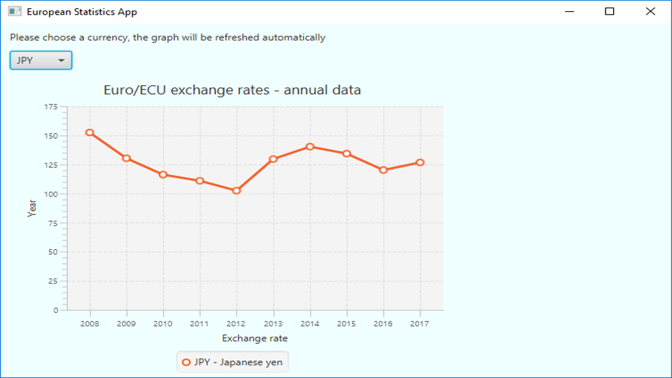 Graph: average EUR-YEN exchange rates for the last 10 years